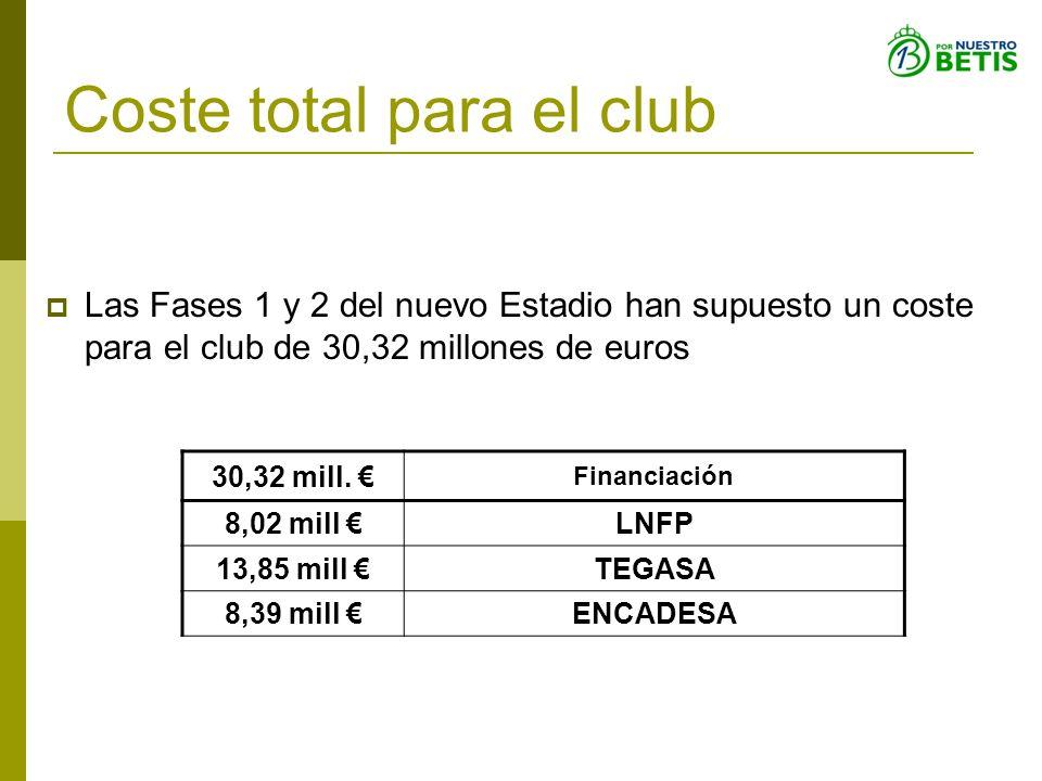 Coste total para el club Las Fases 1 y 2 del nuevo Estadio han supuesto un coste para el club de 30,32 millones de euros 30,32 mill. Financiación 8,02