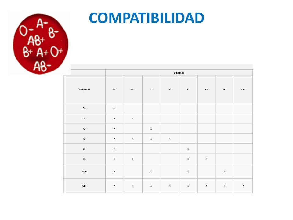 COMPATIBILIDAD Donante ReceptorOO+AA+BB+ABAB+ OX O+XX AXX A+XXXX BXX B+XXXX ABXXXX AB+XXXXXXXX