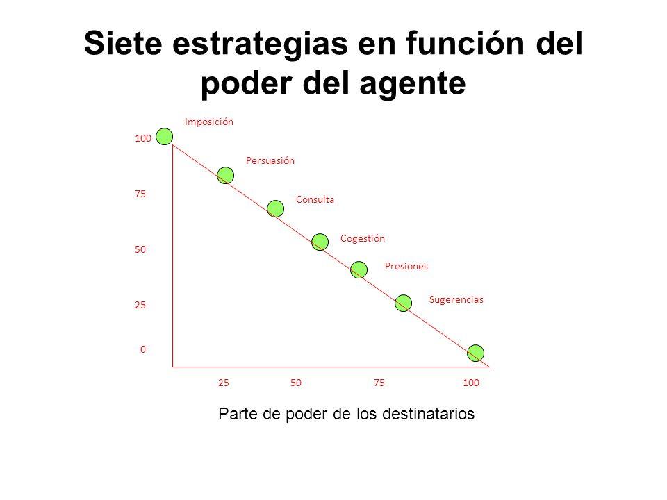 Siete estrategias en función del poder del agente 255075100 Imposición Persuasión Consulta Cogestión Presiones Sugerencias Parte de poder de los destinatarios 25 50 75 100 0