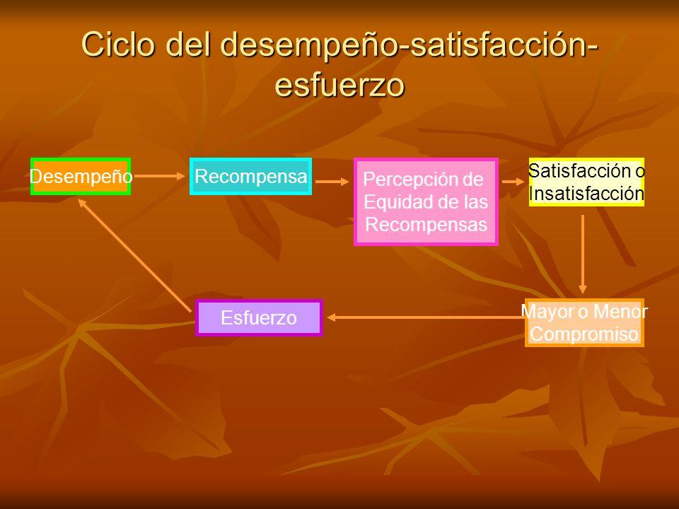 Ciclo del desempeño-satisfacción- esfuerzo Mayor o Menor Compromiso Desempeño Esfuerzo Percepción de Equidad de las Recompensas Satisfacción o Insatis