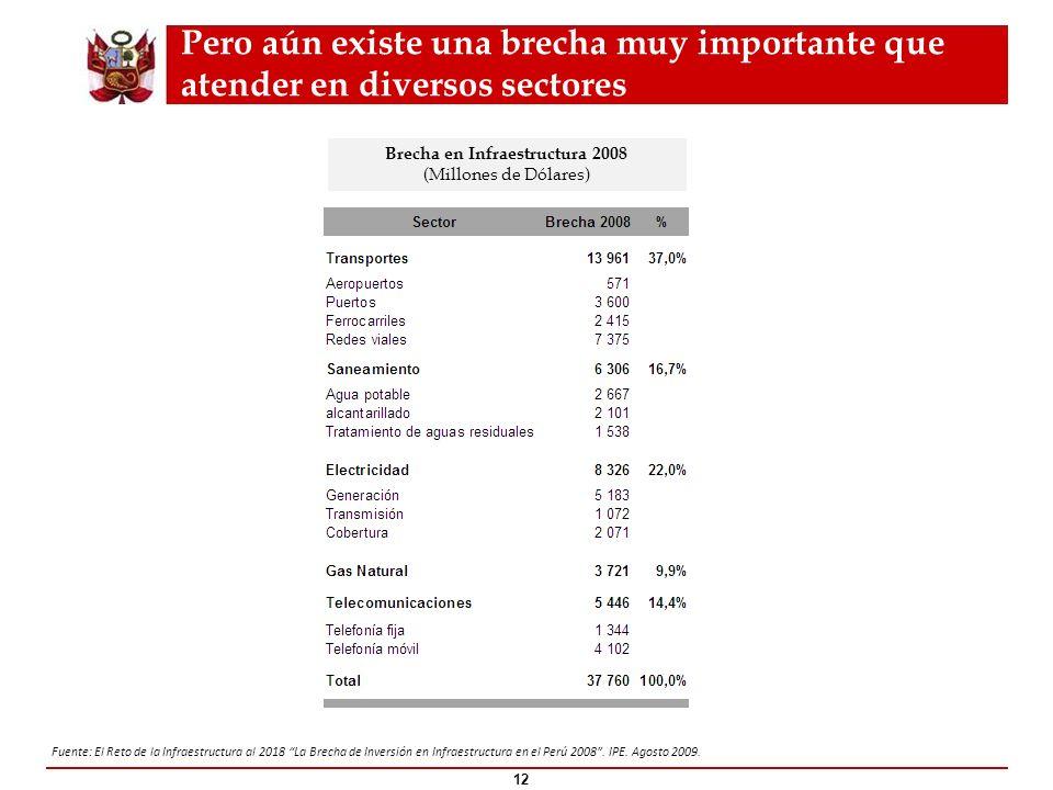 Pero aún existe una brecha muy importante que atender en diversos sectores 12 Fuente: El Reto de la Infraestructura al 2018 La Brecha de Inversión en