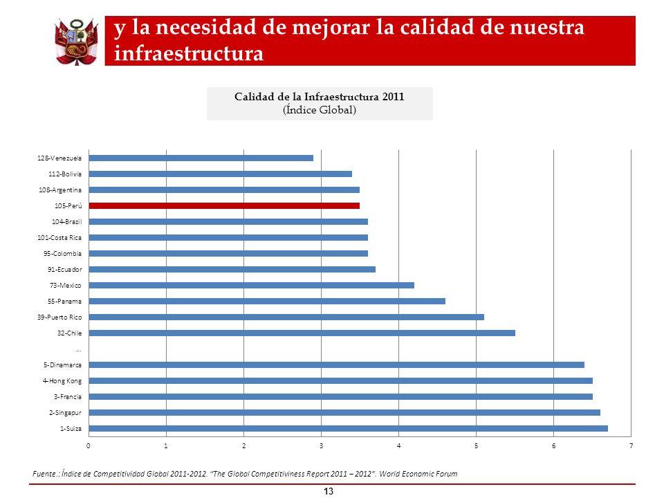 y la necesidad de mejorar la calidad de nuestra infraestructura 13 Fuente.: Índice de Competitividad Global 2011-2012. The Global Competitiviness Repo