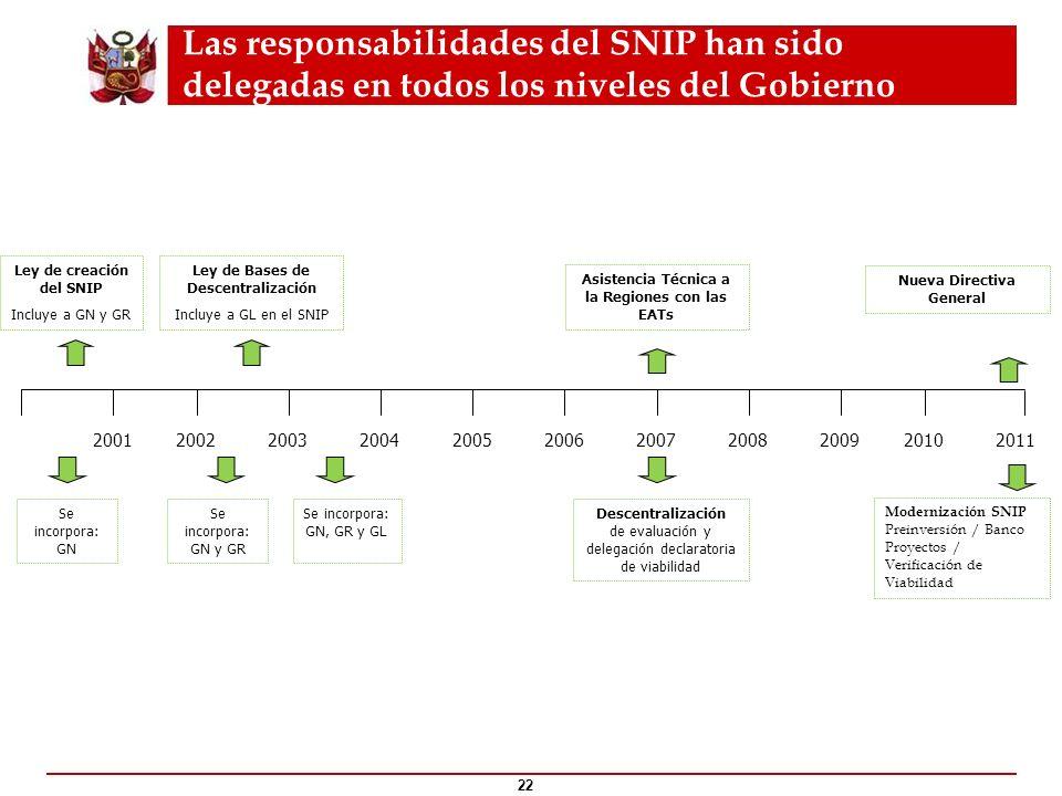 Las responsabilidades del SNIP han sido delegadas en todos los niveles del Gobierno 22 ¿Qué es el ? 2010200520012002200320042006200720082009 Ley de cr