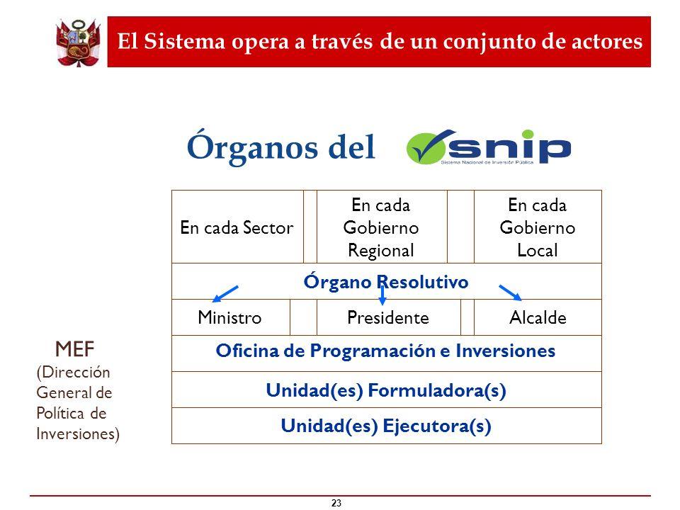 El Sistema opera a través de un conjunto de actores 23 ¿Qué es el ? MEF (Dirección General de Política de Inversiones) Unidad(es) Ejecutora(s) Unidad(