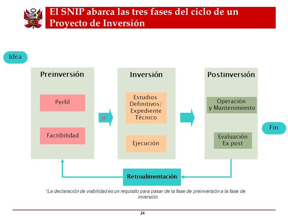 El SNIP abarca las tres fases del ciclo de un Proyecto de Inversión 24 *La declaración de viabilidad es un requisito para pasar de la fase de preinver
