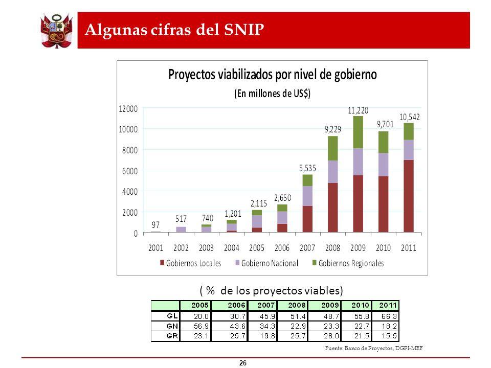 Algunas cifras del SNIP 26 ¿Qué es el ? Fuente: Banco de Proyectos, DGPI-MEF ( % de los proyectos viables)