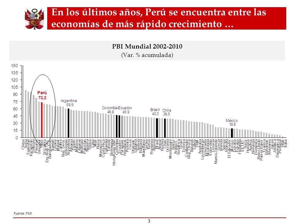 En los últimos años, Perú se encuentra entre las economías de más rápido crecimiento … PBI Mundial 2002-2010 (Var. % acumulada) Fuente: FMI. 3