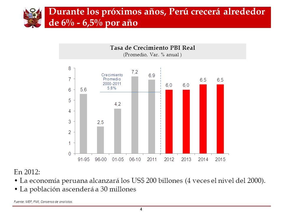 Durante los próximos años, Perú crecerá alrededor de 6% - 6,5% por año 4 Fuente: MEF, FMI, Consenso de analistas. Tasa de Crecimiento PBI Real (Promed