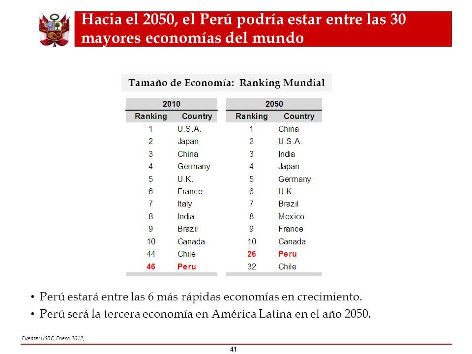 Hacia el 2050, el Perú podría estar entre las 30 mayores economías del mundo 41 Tamaño de Economía: Ranking Mundial Fuente: HSBC, Enero 2012, Perú est