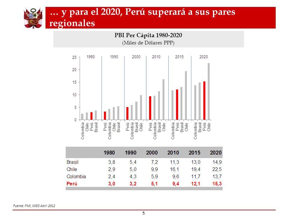 La inversión privada es el principal motor de este crecimiento 6 Fuente: BCRP, BID.