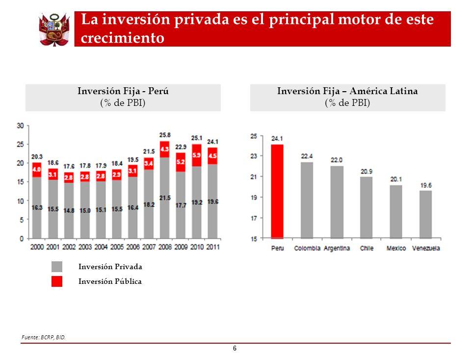 La inversión privada es el principal motor de este crecimiento 6 Fuente: BCRP, BID. Inversión Fija - Perú (% de PBI) Inversión Fija – América Latina (