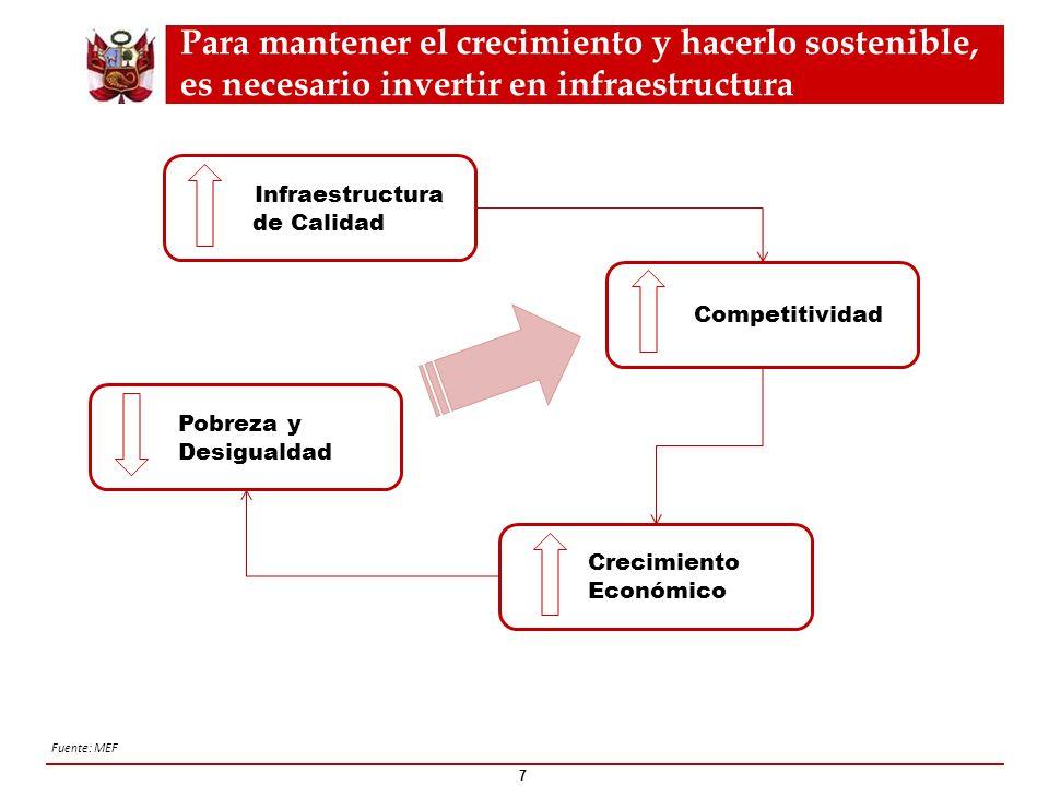 Para mantener el crecimiento y hacerlo sostenible, es necesario invertir en infraestructura 7 Fuente: MEF Infraestructura de Calidad Competitividad Cr
