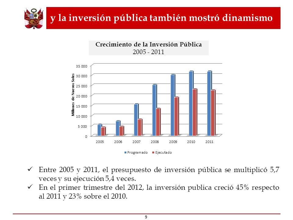 y la inversión pública también mostró dinamismo 9 Crecimiento de la Inversión Pública 2005 - 2011 Entre 2005 y 2011, el presupuesto de inversión públi