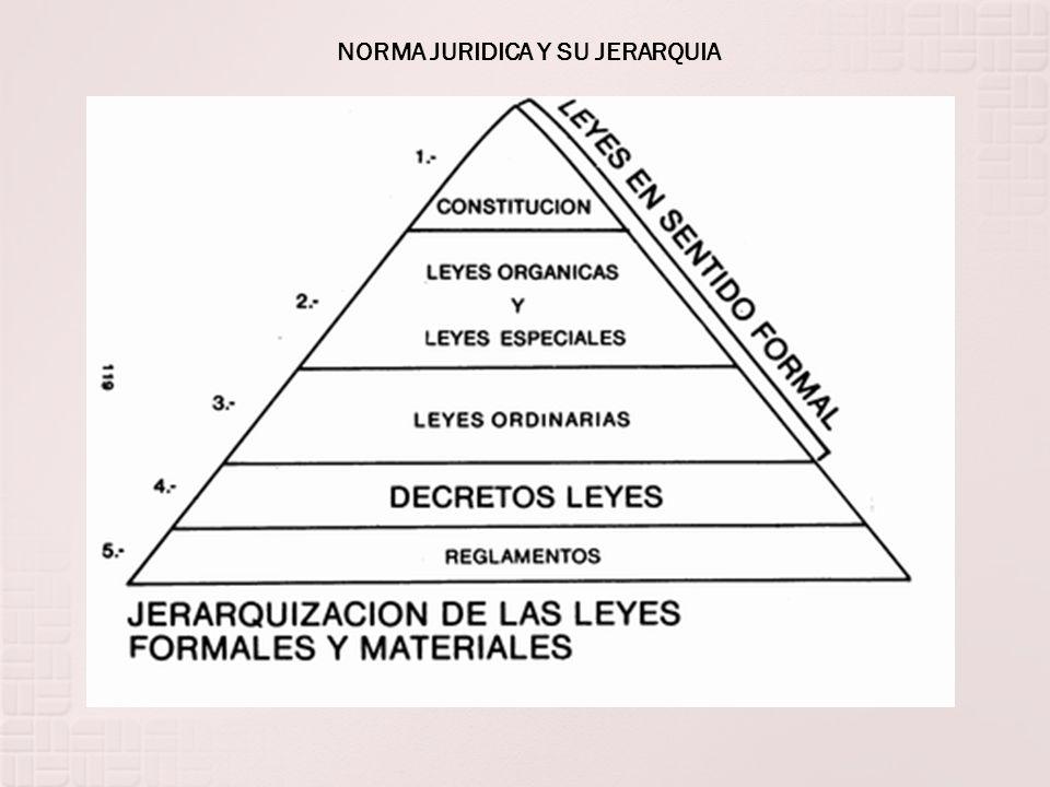 NORMA JURIDICA Y SU JERARQUIA