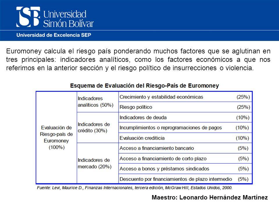 Maestro: Leonardo Hernández Martínez Euromoney calcula el riesgo país ponderando muchos factores que se aglutinan en tres principales: indicadores analíticos, como los factores económicos a que nos referimos en la anterior sección y el riesgo político de insurrecciones o violencia.