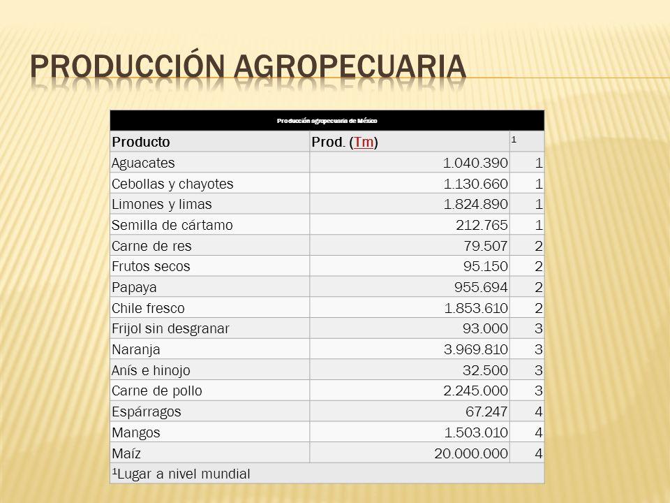Producción agropecuaria de México ProductoProd. (Tm)Tm 1 Aguacates1.040.3901 Cebollas y chayotes1.130.6601 Limones y limas1.824.8901 Semilla de cártam