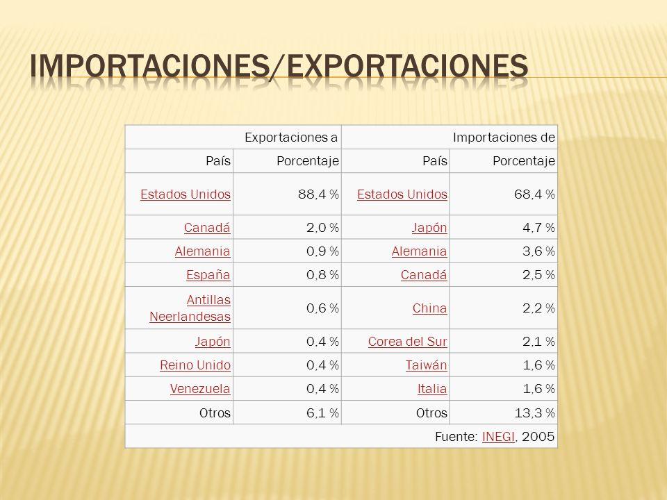 Exportaciones aImportaciones de PaísPorcentajePaísPorcentaje Estados Unidos 88,4 % Estados Unidos 68,4 % Canadá 2,0 % Japón 4,7 % Alemania 0,9 % Alema
