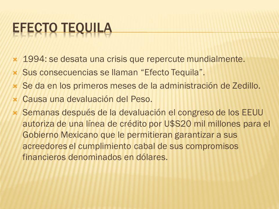 1994: se desata una crisis que repercute mundialmente. Sus consecuencias se llaman Efecto Tequila. Se da en los primeros meses de la administración de