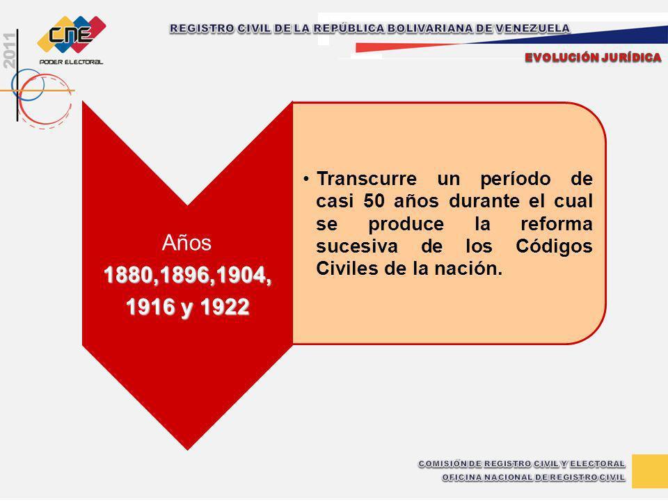 Años1880,1896,1904, 1916 y 1922 Transcurre un período de casi 50 años durante el cual se produce la reforma sucesiva de los Códigos Civiles de la naci