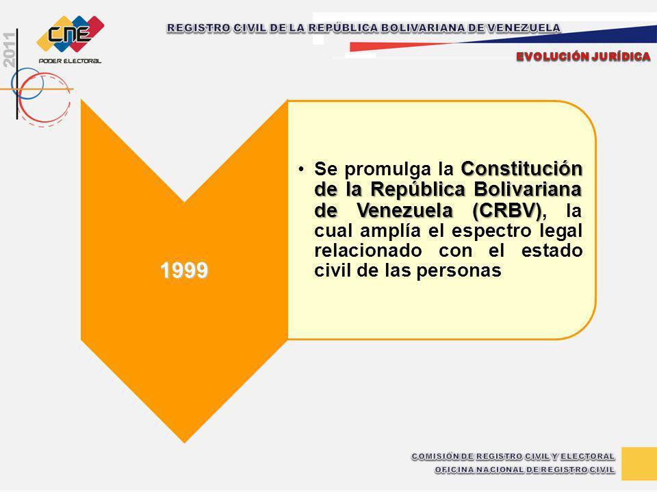 1999 Constitución de la República Bolivariana de Venezuela (CRBV)Se promulga la Constitución de la República Bolivariana de Venezuela (CRBV), la cual