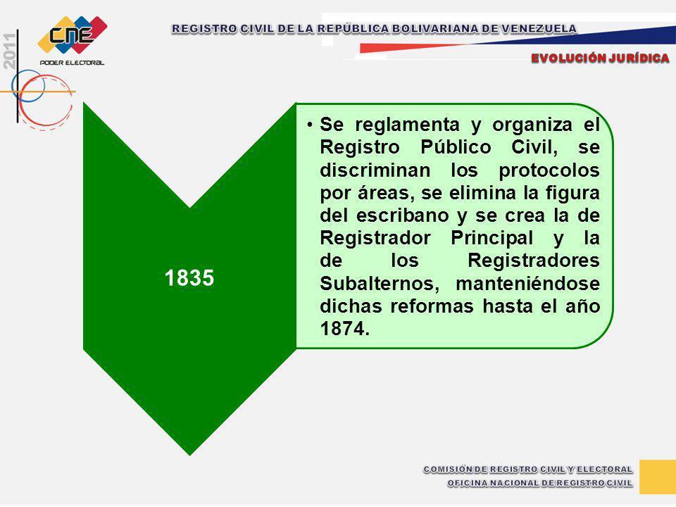 1835 Se reglamenta y organiza el Registro Público Civil, se discriminan los protocolos por áreas, se elimina la figura del escribano y se crea la de R