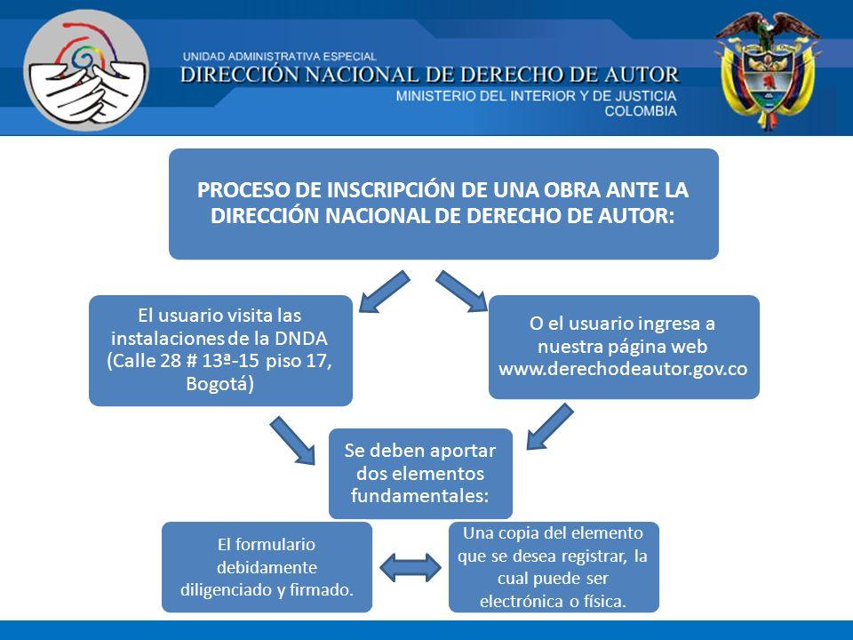 PROCESO DE INSCRIPCIÓN DE UNA OBRA ANTE LA DIRECCIÓN NACIONAL DE DERECHO DE AUTOR: El usuario visita las instalaciones de la DNDA (Calle 28 # 13ª-15 p