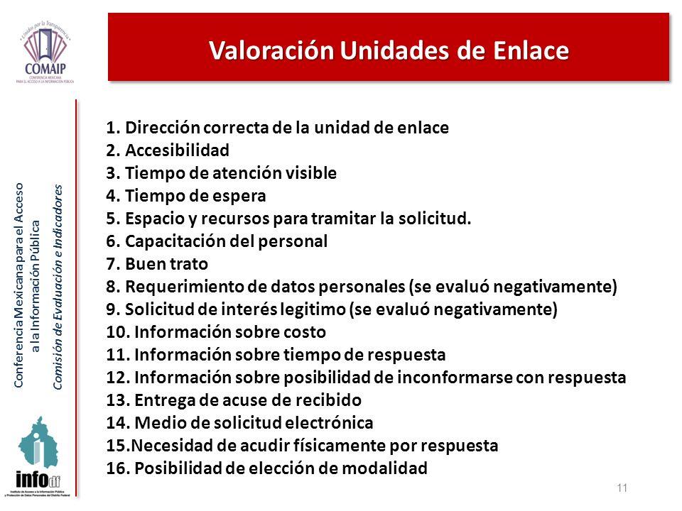 Conferencia Mexicana para el Acceso a la Información Pública Comisión de Evaluación e Indicadores Valoración Unidades de Enlace 11 1. Dirección correc