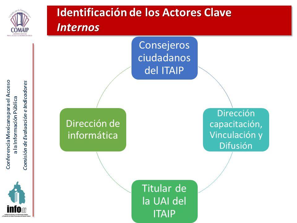Conferencia Mexicana para el Acceso a la Información Pública Comisión de Evaluación e Indicadores Identificación de los Actores Clave Internos Conseje