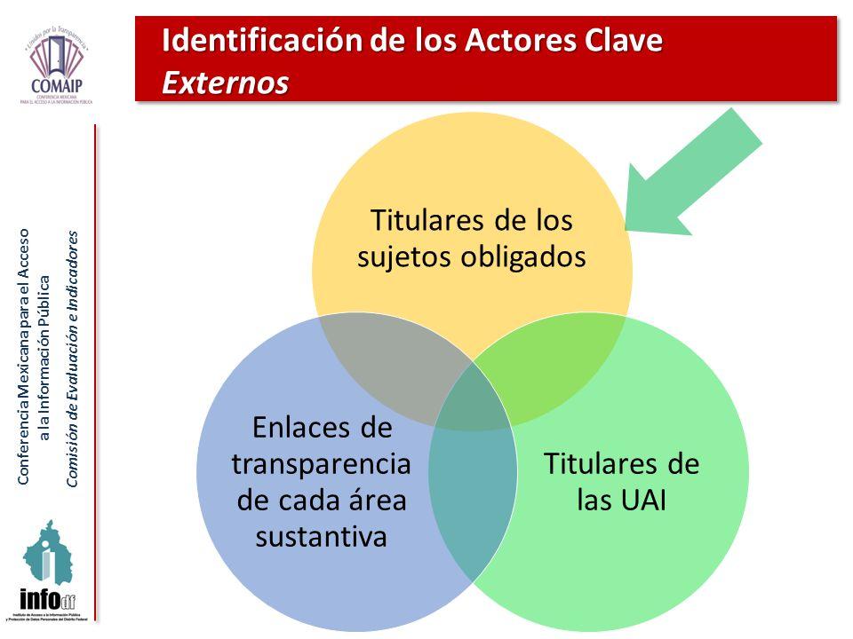 Conferencia Mexicana para el Acceso a la Información Pública Comisión de Evaluación e Indicadores Identificación de los Actores Clave Externos Titular