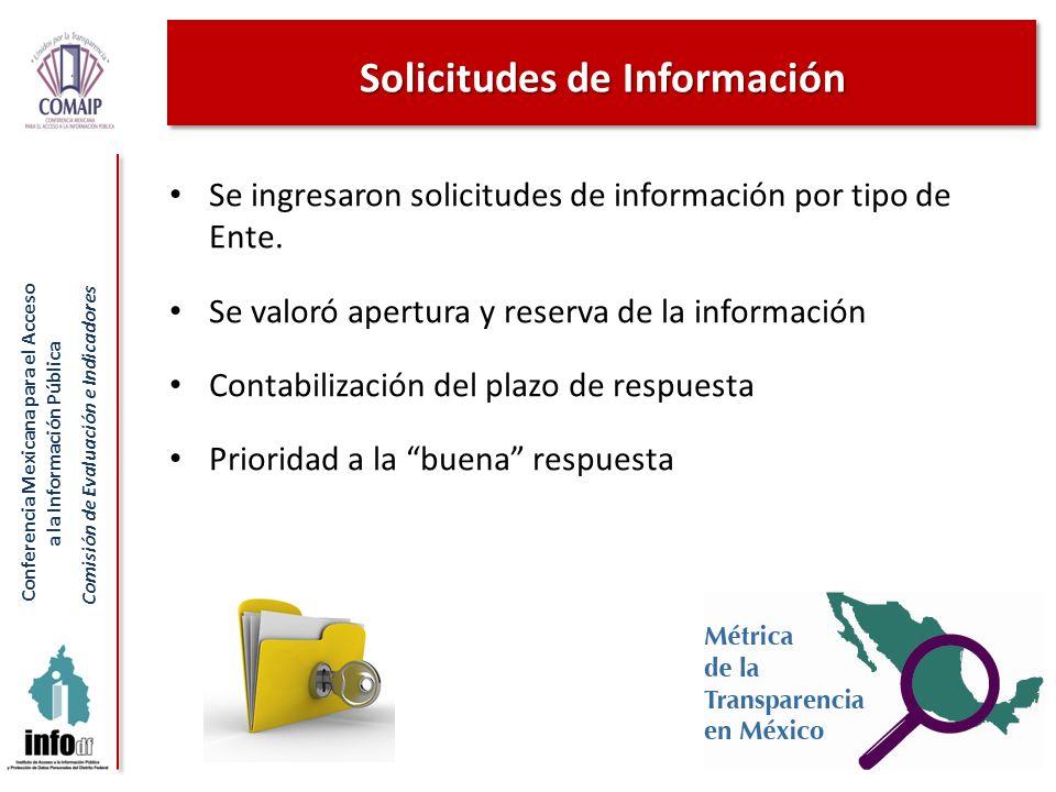 Conferencia Mexicana para el Acceso a la Información Pública Comisión de Evaluación e Indicadores Solicitudes de Información 12 Se ingresaron solicitu
