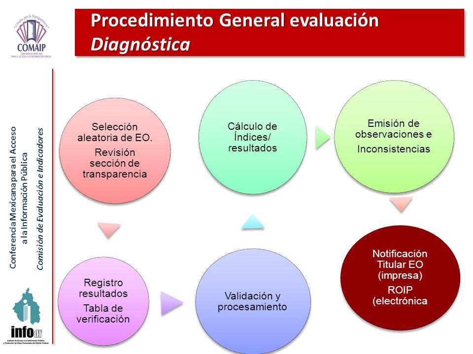 Conferencia Mexicana para el Acceso a la Información Pública Comisión de Evaluación e Indicadores Procedimiento General evaluación Diagnóstica Selecci