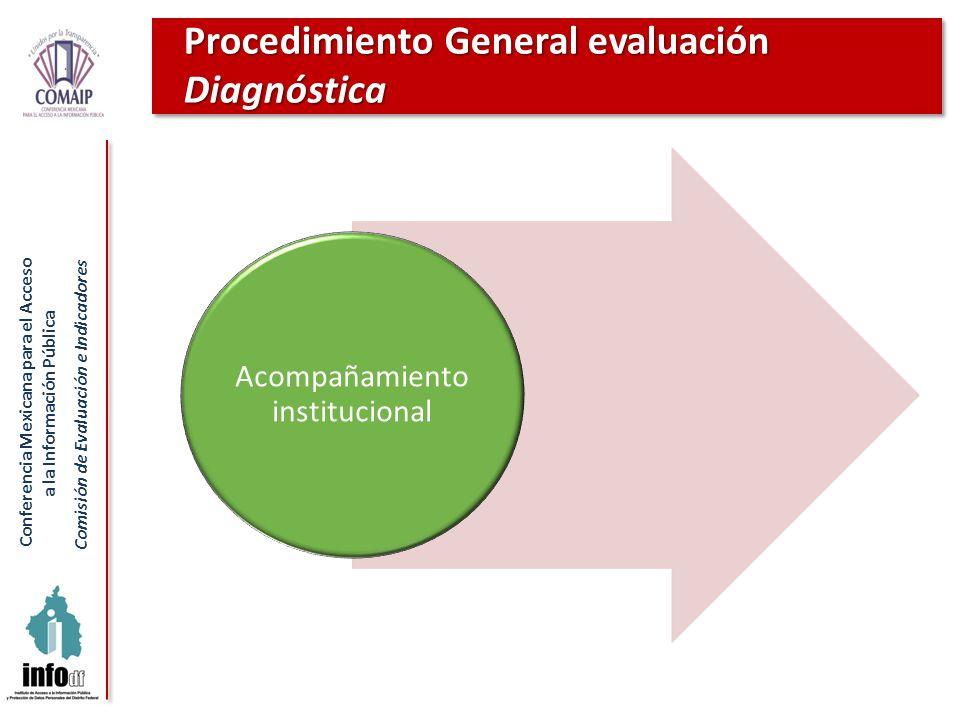 Conferencia Mexicana para el Acceso a la Información Pública Comisión de Evaluación e Indicadores Procedimiento General evaluación Diagnóstica Acompañ