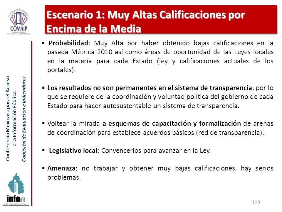 Conferencia Mexicana para el Acceso a la Información Pública Comisión de Evaluación e Indicadores Escenario 1: Muy Altas Calificaciones por Encima de
