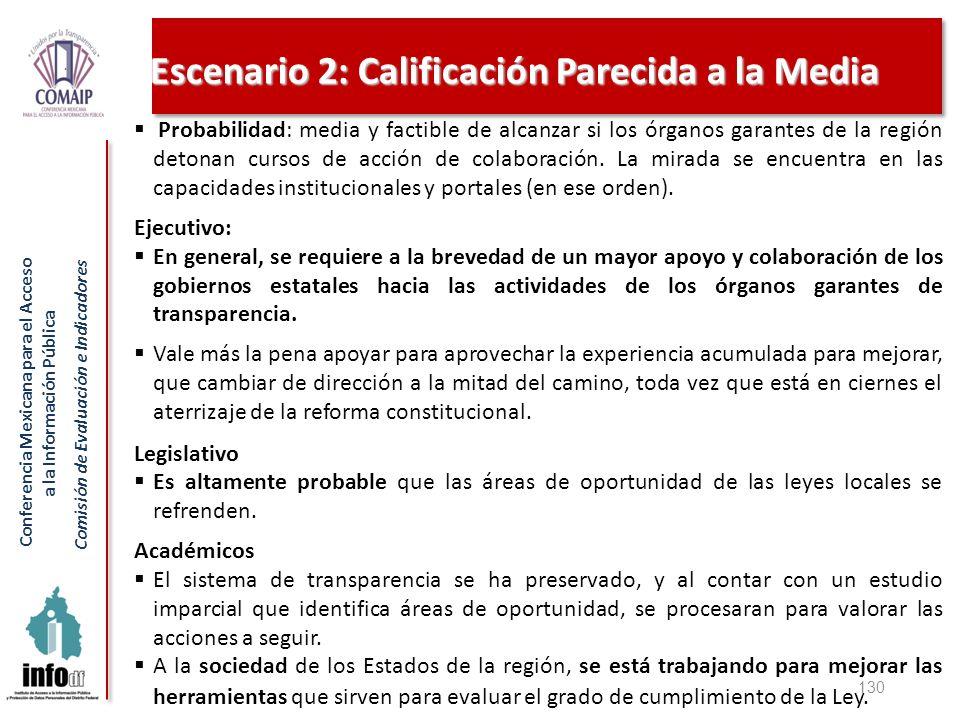 Conferencia Mexicana para el Acceso a la Información Pública Comisión de Evaluación e Indicadores Escenario 2: Calificación Parecida a la Media 130 Pr