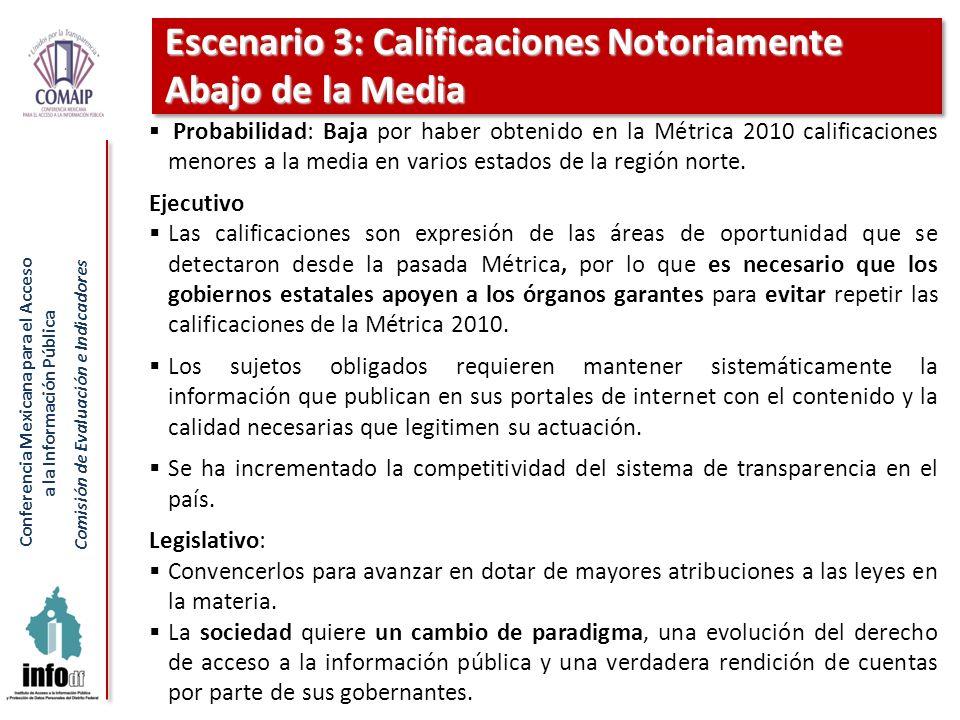 Conferencia Mexicana para el Acceso a la Información Pública Comisión de Evaluación e Indicadores Escenario 3: Calificaciones Notoriamente Abajo de la