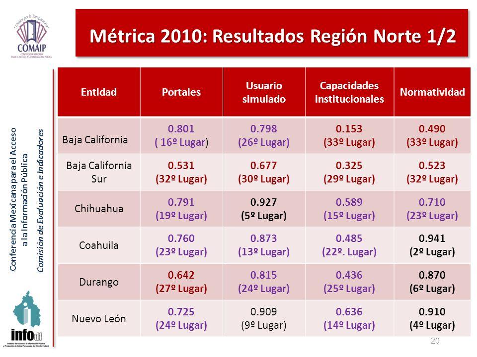Conferencia Mexicana para el Acceso a la Información Pública Comisión de Evaluación e Indicadores Métrica 2010: Resultados Región Norte 1/2 20 Entidad