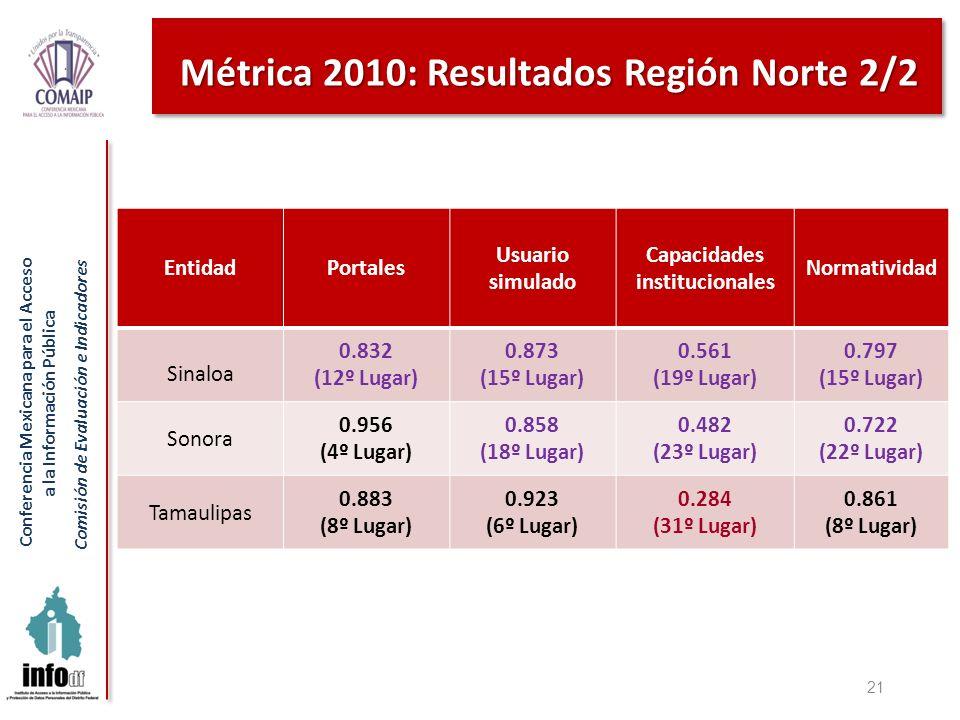 Conferencia Mexicana para el Acceso a la Información Pública Comisión de Evaluación e Indicadores Métrica 2010: Resultados Región Norte 2/2 21 Entidad