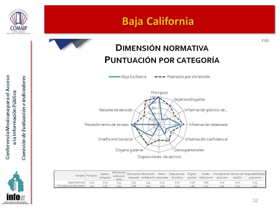 Conferencia Mexicana para el Acceso a la Información Pública Comisión de Evaluación e Indicadores 32 Baja California