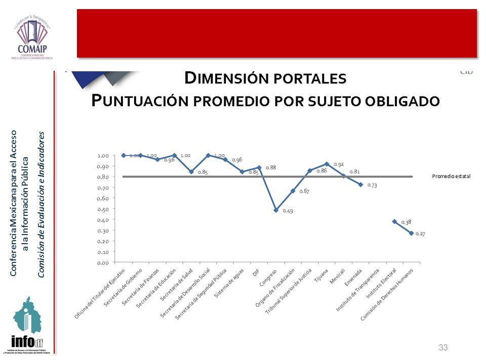 Conferencia Mexicana para el Acceso a la Información Pública Comisión de Evaluación e Indicadores 33