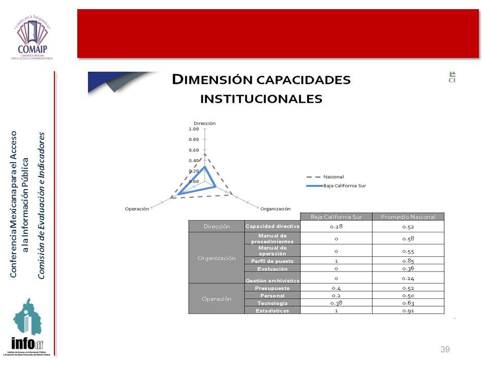Conferencia Mexicana para el Acceso a la Información Pública Comisión de Evaluación e Indicadores 39