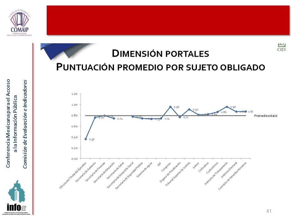 Conferencia Mexicana para el Acceso a la Información Pública Comisión de Evaluación e Indicadores 41