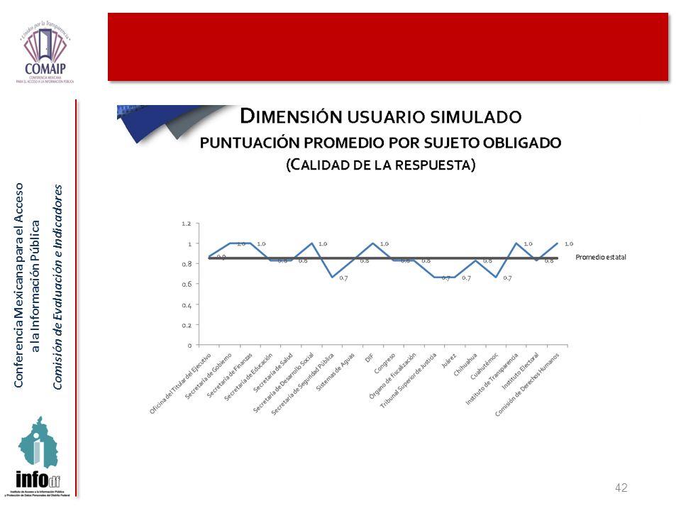Conferencia Mexicana para el Acceso a la Información Pública Comisión de Evaluación e Indicadores 42