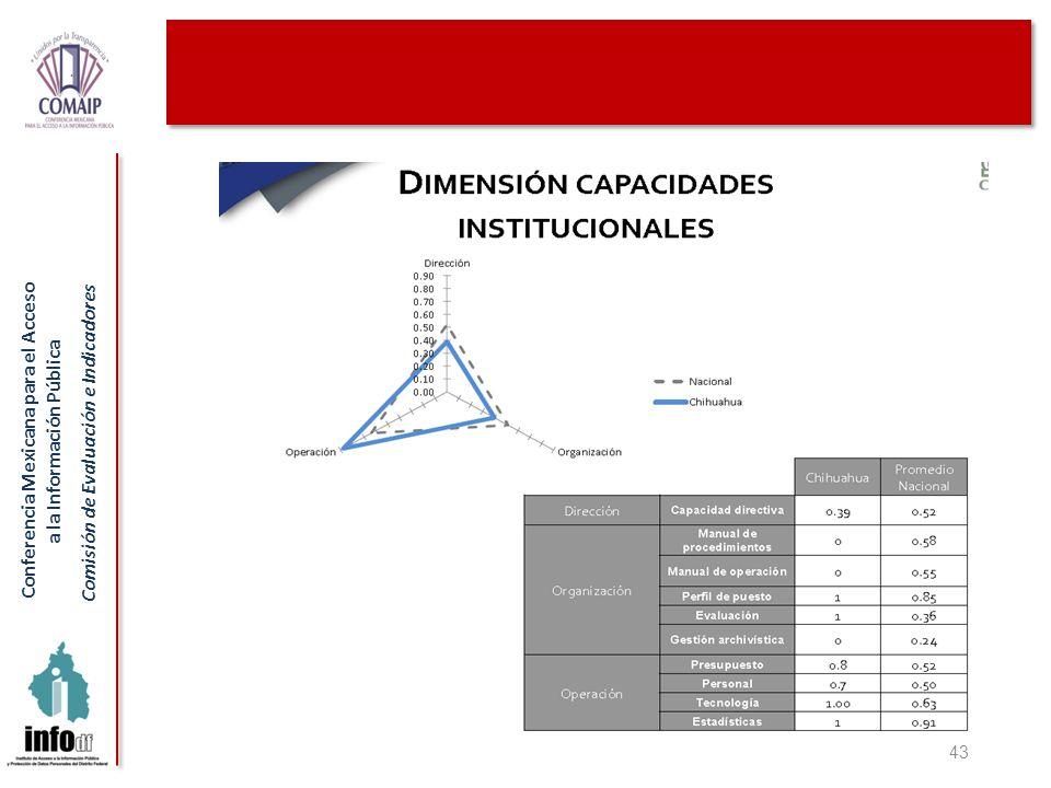 Conferencia Mexicana para el Acceso a la Información Pública Comisión de Evaluación e Indicadores 43