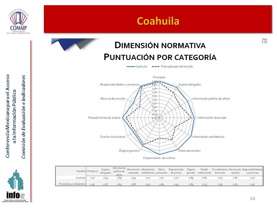 Conferencia Mexicana para el Acceso a la Información Pública Comisión de Evaluación e Indicadores 44 Coahuila