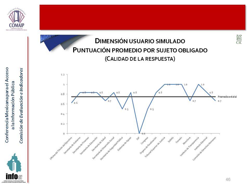 Conferencia Mexicana para el Acceso a la Información Pública Comisión de Evaluación e Indicadores 46