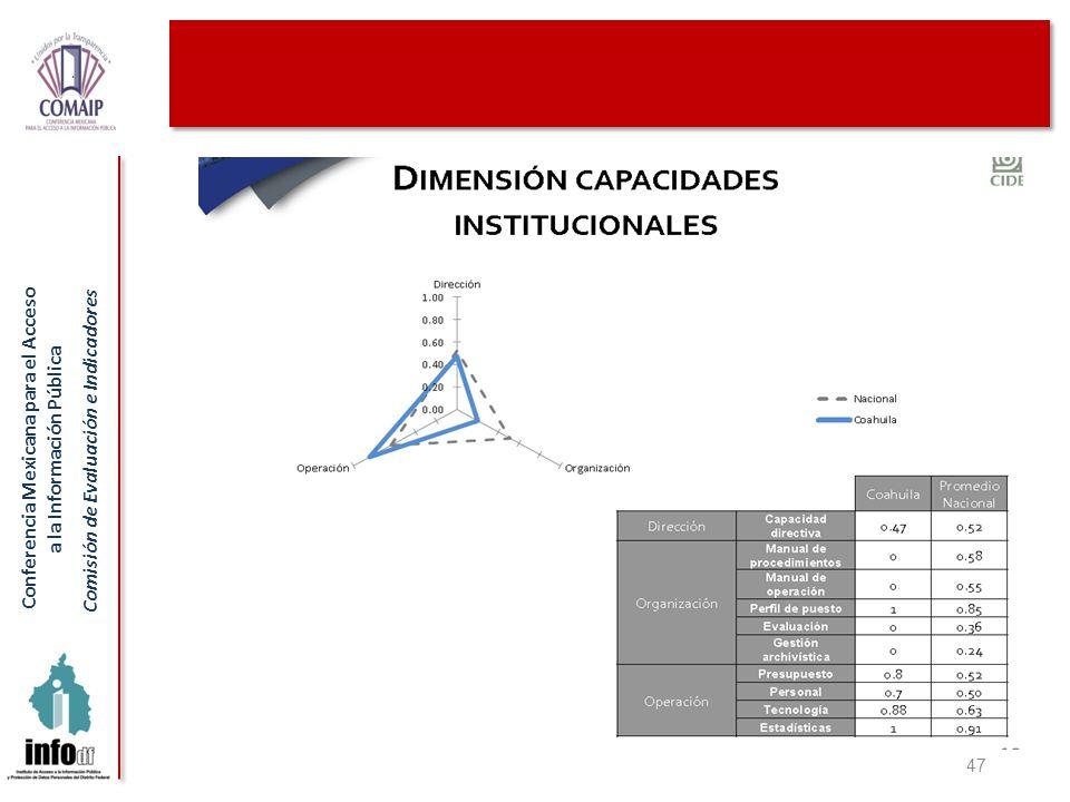 Conferencia Mexicana para el Acceso a la Información Pública Comisión de Evaluación e Indicadores 47