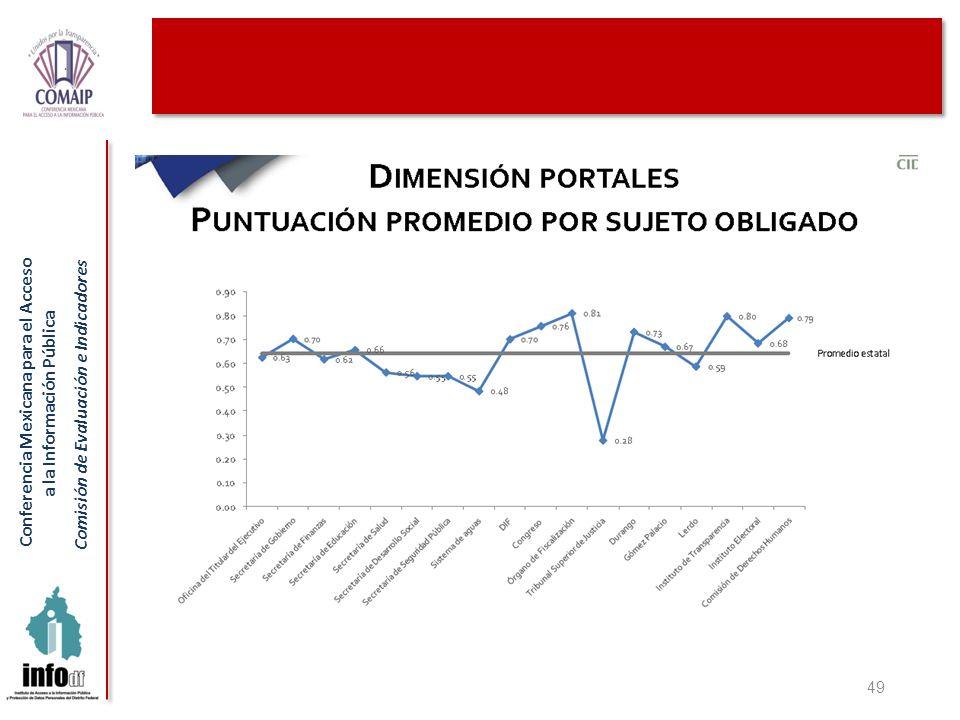 Conferencia Mexicana para el Acceso a la Información Pública Comisión de Evaluación e Indicadores 49