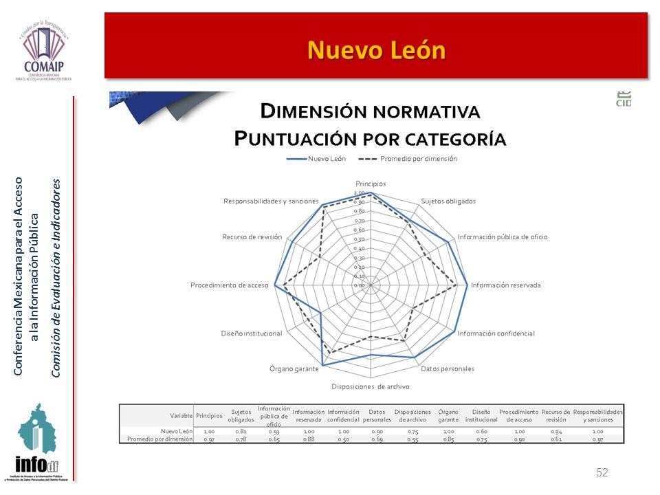 Conferencia Mexicana para el Acceso a la Información Pública Comisión de Evaluación e Indicadores 52 Nuevo León