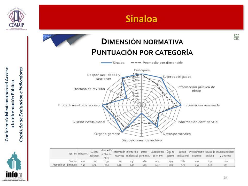 Conferencia Mexicana para el Acceso a la Información Pública Comisión de Evaluación e Indicadores 56 Sinaloa
