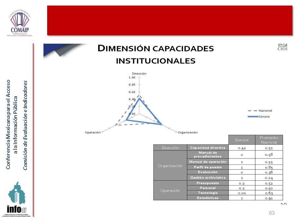 Conferencia Mexicana para el Acceso a la Información Pública Comisión de Evaluación e Indicadores 63